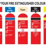Fire extinguishers colour chart